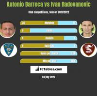 Antonio Barreca vs Ivan Radovanovic h2h player stats