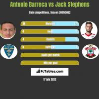 Antonio Barreca vs Jack Stephens h2h player stats
