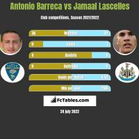 Antonio Barreca vs Jamaal Lascelles h2h player stats