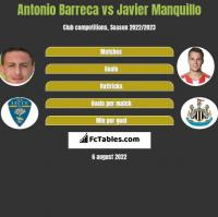 Antonio Barreca vs Javier Manquillo h2h player stats