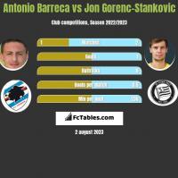 Antonio Barreca vs Jon Gorenc-Stankovic h2h player stats