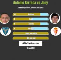 Antonio Barreca vs Jony h2h player stats