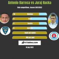Antonio Barreca vs Juraj Kucka h2h player stats