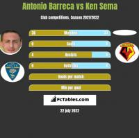 Antonio Barreca vs Ken Sema h2h player stats