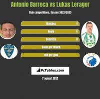 Antonio Barreca vs Lukas Lerager h2h player stats