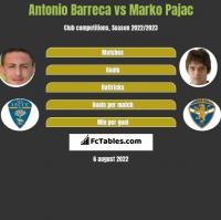 Antonio Barreca vs Marko Pajac h2h player stats