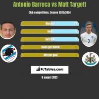 Antonio Barreca vs Matt Targett h2h player stats