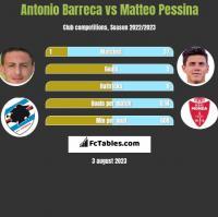 Antonio Barreca vs Matteo Pessina h2h player stats