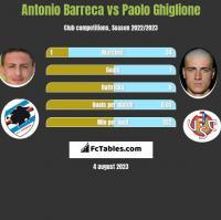 Antonio Barreca vs Paolo Ghiglione h2h player stats