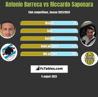 Antonio Barreca vs Riccardo Saponara h2h player stats