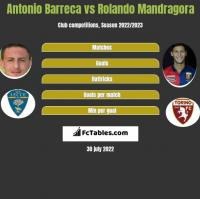 Antonio Barreca vs Rolando Mandragora h2h player stats