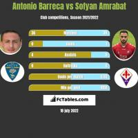 Antonio Barreca vs Sofyan Amrabat h2h player stats
