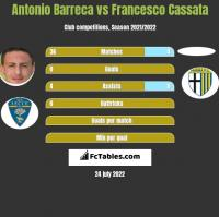 Antonio Barreca vs Francesco Cassata h2h player stats