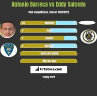 Antonio Barreca vs Eddy Salcedo h2h player stats