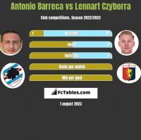 Antonio Barreca vs Lennart Czyborra h2h player stats