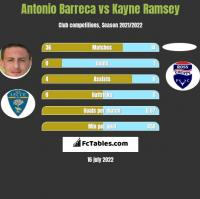 Antonio Barreca vs Kayne Ramsey h2h player stats