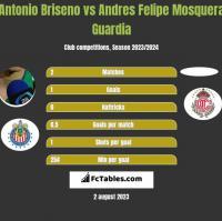 Antonio Briseno vs Andres Felipe Mosquera Guardia h2h player stats