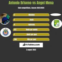 Antonio Briseno vs Angel Mena h2h player stats
