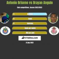 Antonio Briseno vs Brayan Angulo h2h player stats