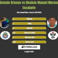 Antonio Briseno vs Dionicio Manuel Moreno Escalante h2h player stats