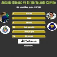 Antonio Briseno vs Efrain Velarde Calvillo h2h player stats