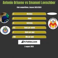 Antonio Briseno vs Emanuel Loeschbor h2h player stats