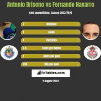 Antonio Briseno vs Fernando Navarro h2h player stats
