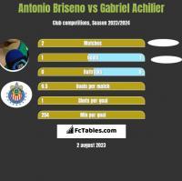 Antonio Briseno vs Gabriel Achilier h2h player stats