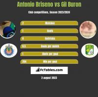 Antonio Briseno vs Gil Buron h2h player stats