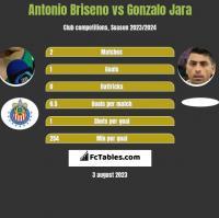 Antonio Briseno vs Gonzalo Jara h2h player stats
