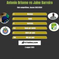 Antonio Briseno vs Jaine Barreiro h2h player stats