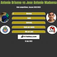 Antonio Briseno vs Jose Antonio Maduena h2h player stats