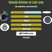 Antonio Briseno vs Luis Leon h2h player stats