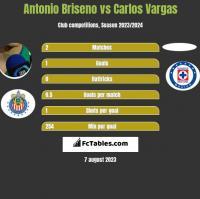 Antonio Briseno vs Carlos Vargas h2h player stats