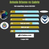 Antonio Briseno vs Cadete h2h player stats