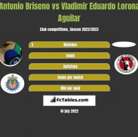 Antonio Briseno vs Vladimir Eduardo Lorona Aguilar h2h player stats