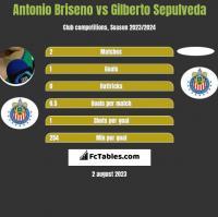 Antonio Briseno vs Gilberto Sepulveda h2h player stats