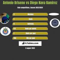 Antonio Briseno vs Diego Nava Ramirez h2h player stats