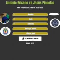 Antonio Briseno vs Jesus Pinuelas h2h player stats