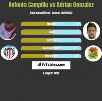 Antonio Campillo vs Adrian Gonzalez h2h player stats