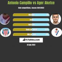 Antonio Campillo vs Ager Aketxe h2h player stats