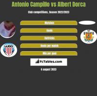 Antonio Campillo vs Albert Dorca h2h player stats