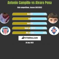Antonio Campillo vs Alvaro Pena h2h player stats