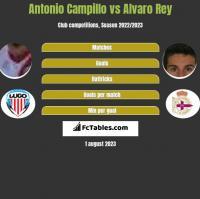 Antonio Campillo vs Alvaro Rey h2h player stats