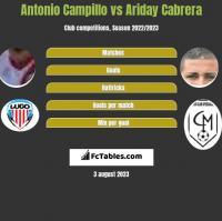 Antonio Campillo vs Ariday Cabrera h2h player stats