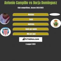 Antonio Campillo vs Borja Dominguez h2h player stats