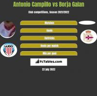 Antonio Campillo vs Borja Galan h2h player stats