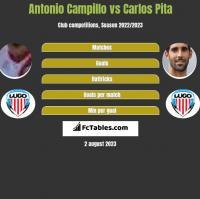 Antonio Campillo vs Carlos Pita h2h player stats