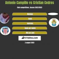 Antonio Campillo vs Cristian Cedres h2h player stats