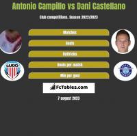 Antonio Campillo vs Dani Castellano h2h player stats